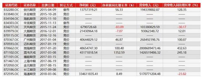 2017年挂牌上市的期货公司营业收录明细表.png