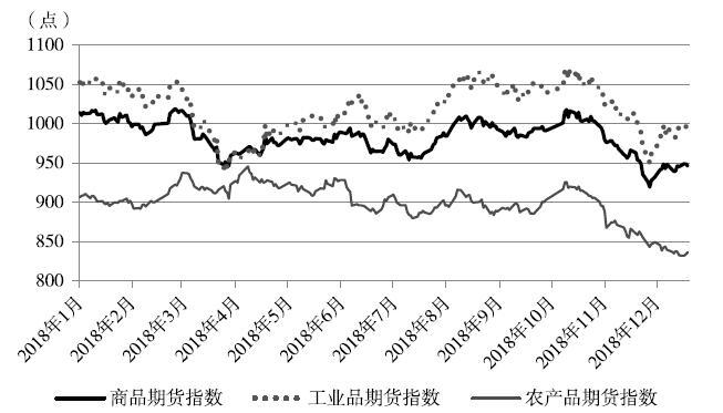 中国期货监控商品期货指数.jpg