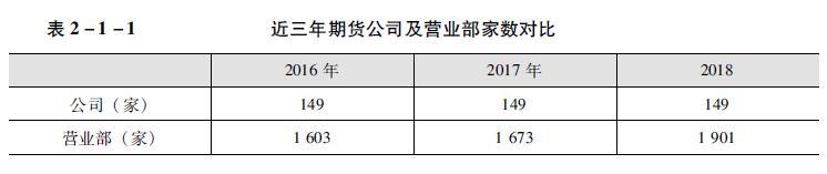近三年期货公司及营业部家数对比.jpg