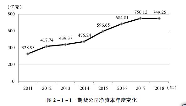 期货公司净资本年度变化.jpg
