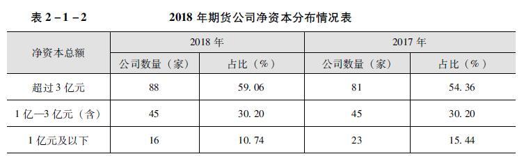 2018年期货公司净资本分布情况表.jpg