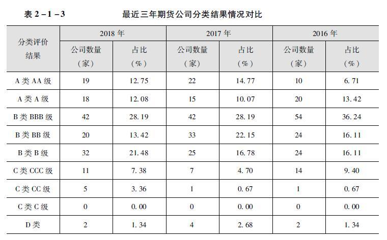 最近三年期货公司分类结果情况对比.jpg