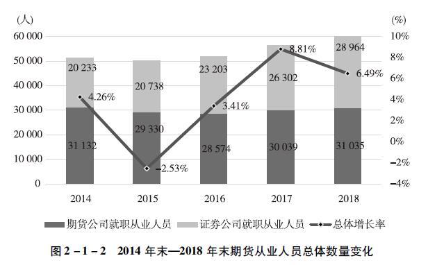 2014年末一2018年末期货从业人员总体数量变化.jpg
