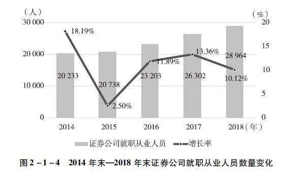 2014年末一2018年末证券公司就职从业人员数量变化.jpg