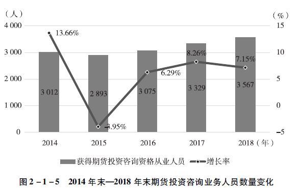 2014年末一2018年末期货投资咨询业务人员数量变化.jpg
